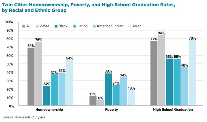Twin Cities Homeownership, Poverty, and High School Graduation Rates, by Racial and Ethnic Group