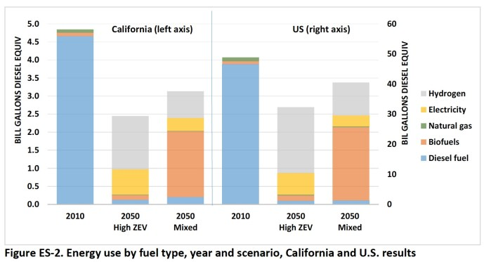 Figure ES-2. Energy use by fuel type, year and scenario, California and U.S. results