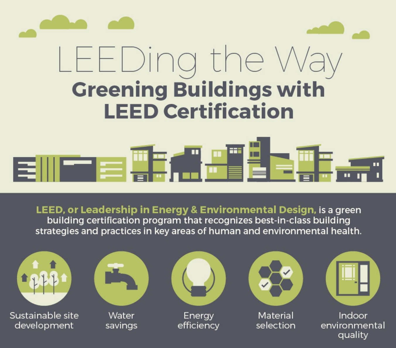Infographic Greening Buildings With Leed Certification