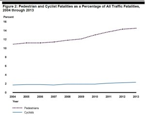 Figure 2: Pedestrian and Cyclist Fatalities as a Percentage of All Traffic Fatalities, 2004 through 2013