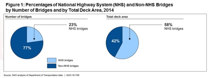 Figure 1: Percentage of National Highway System (NHS) and non-NHS bridges