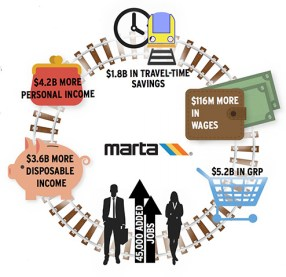 benefits of the three MARTA expansion projects.