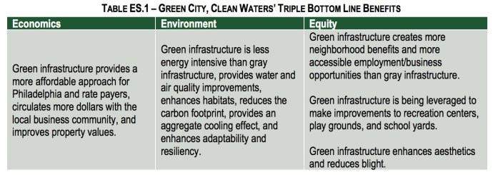 TABLE ES.1 – GREEN CITY, CLEAN WATERS' TRIPLE BOTTOM LINE BENEFITS