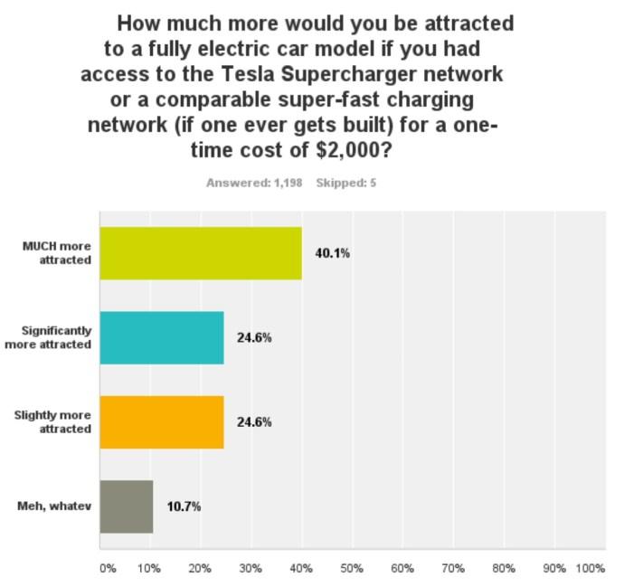 Survey Question: Charging Network