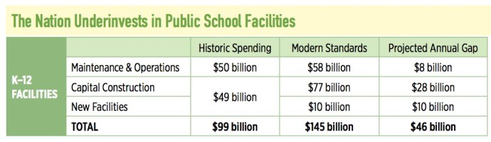 The Nation Underinvests in Public School Facilities