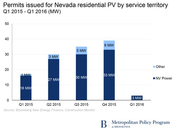 Rooftop solar: Net metering is a net benefit