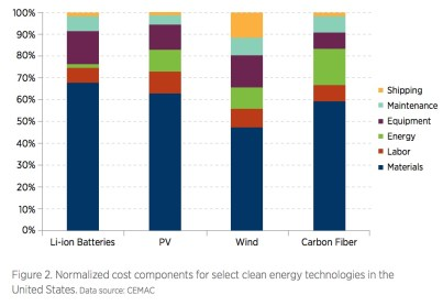 Figure 2. Normalized cost components for select clean energy technologies in the United States.