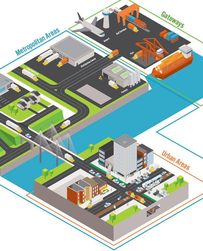 RPA - Goods Movement into and within cities