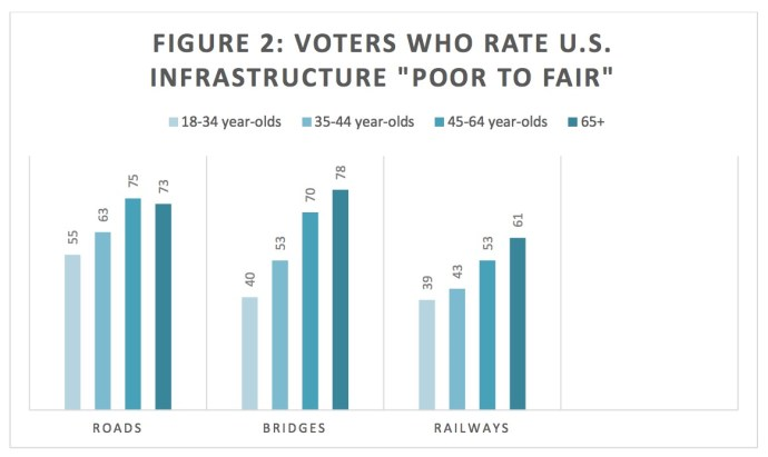 """FIGURE 2: VOTERS WHO RATE U.S. INFRASTRUCTURE """"POOR TO FAIR"""""""