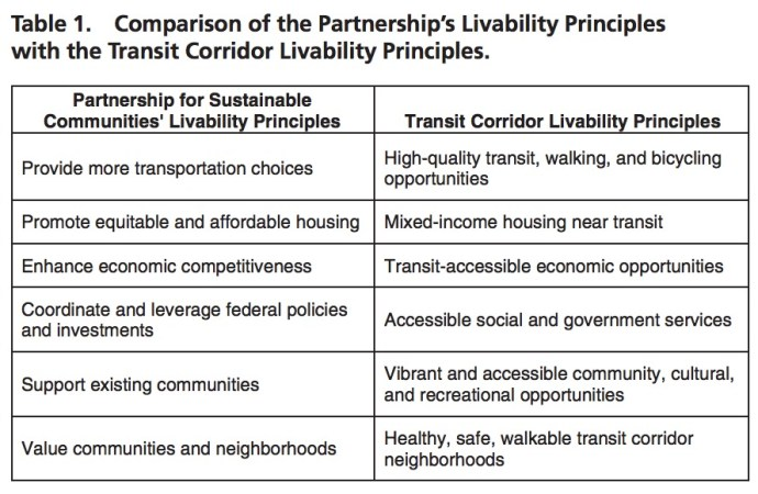 Table 1. Comparison of the Partnership's Livability Principles with the Transit Corridor Livability Principles.