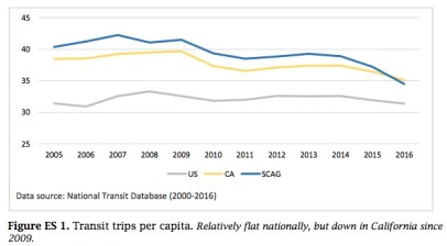 Falling Transit Ridership in California: Figure ES-1