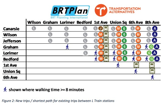 The L Train Shutdown: A preliminary assessment of proposed NYC DOT and MTA mitigation measures