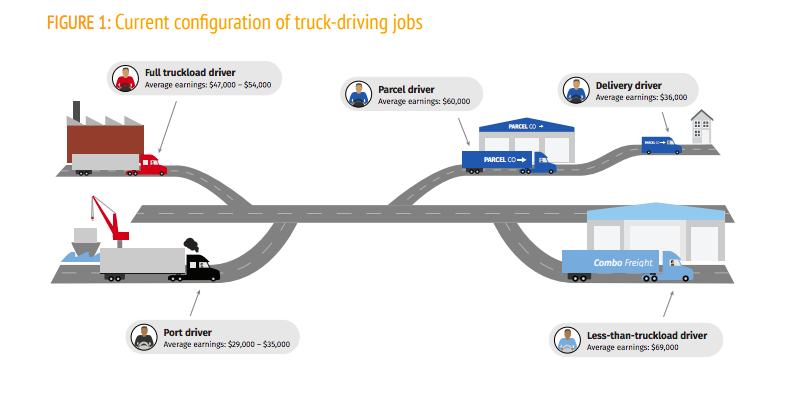 Without Policy Intervention Automation Will Likely Eliminate High And Mid Wage Trucking Jobs While Creating Low Quality Driving Jobs