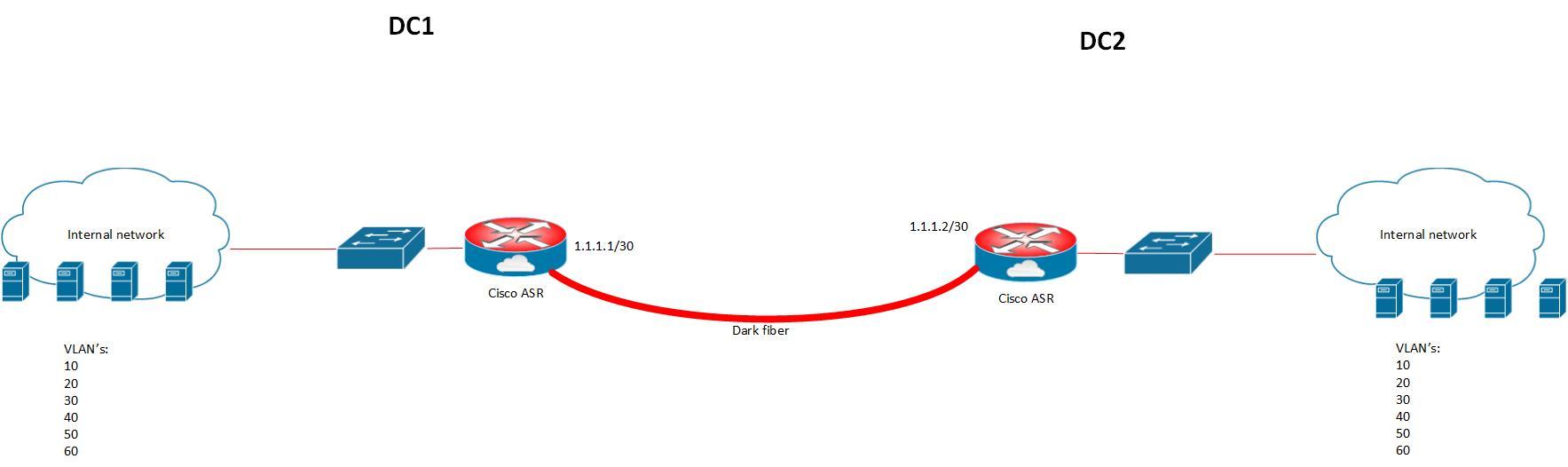 Configuring OTV on a Cisco ASR - InfraWorld - Network Packet Blog