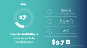Only 17% of financial institutions have implemented a RegTech solution in a $10B market.