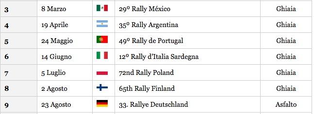 Mondiale Calendario.Calendario Wrc 2015 Lista Gare Campionato Mondiale Rally