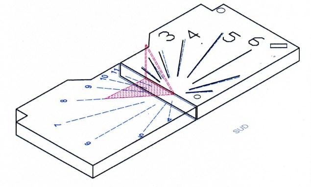 schema meridiana