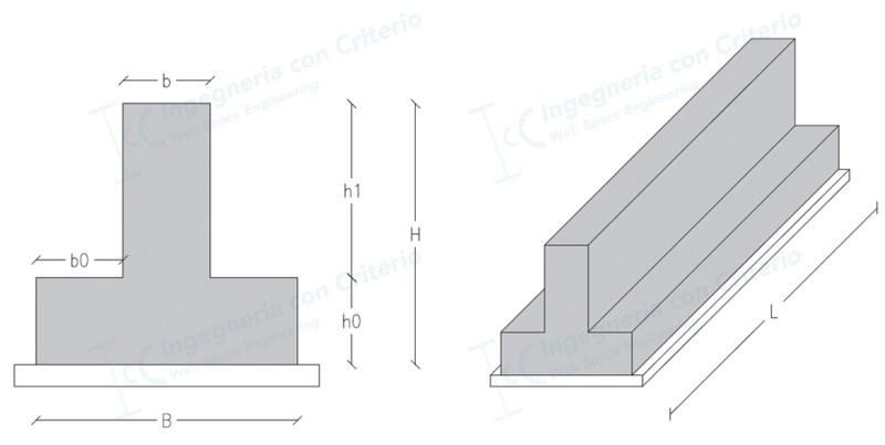 Dimensionamento Trave di fondazione - Ingegneria con criterio