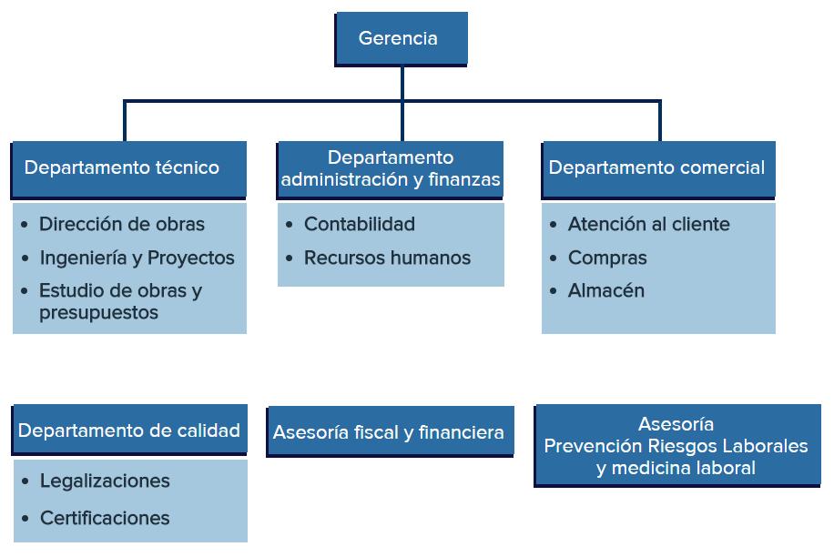 Esquema con la organización y jerarquía de la empresa