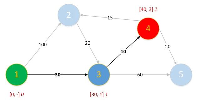 Algoritmo de Dijkstra - Bryan Salazar López