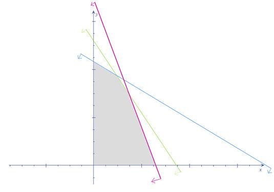 Polígono solución - Método gráfico