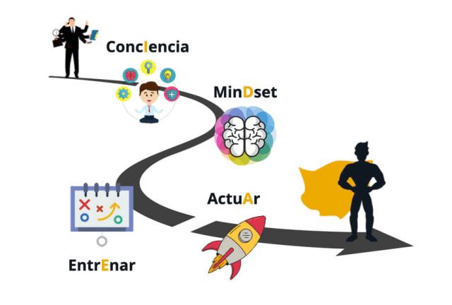 Camino de lo extraordinario - método IDEA - Ingeniero del Cambio