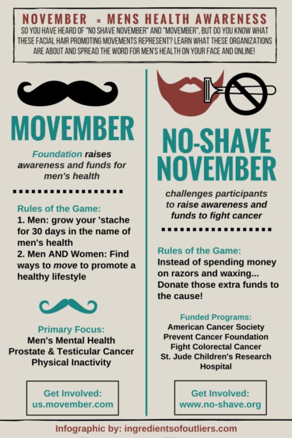 November: The Month of Men's Health Awareness