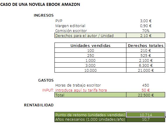 Rentabilidad de un libro - Caso de una novela en formato eBook (Amazon)