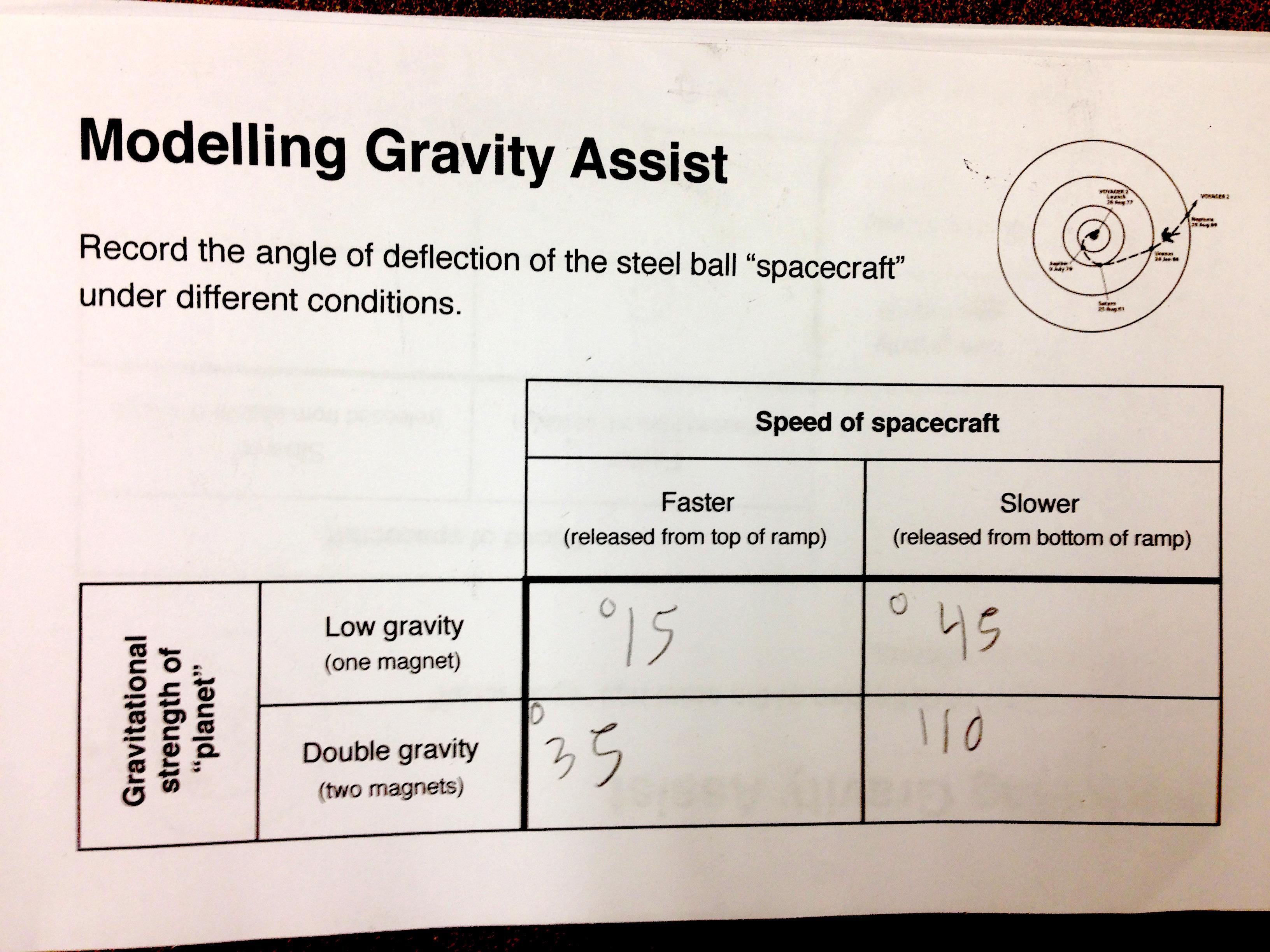 Gravity Assist Model
