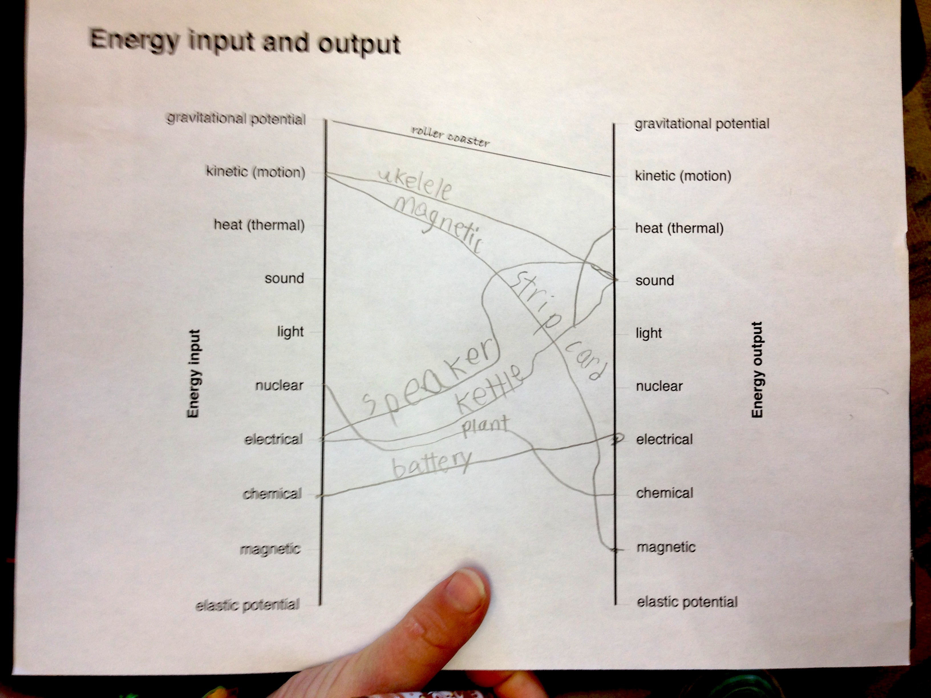Energy Input And Output In Devices