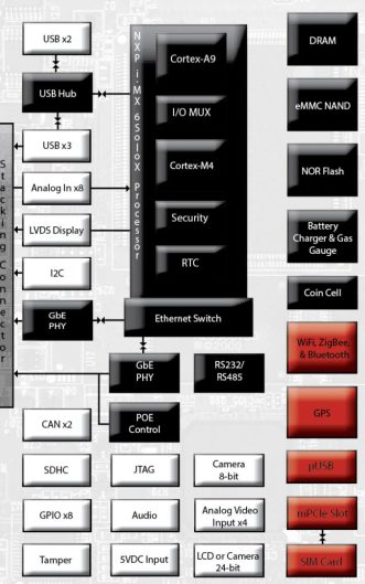Fury-X Block Diagram