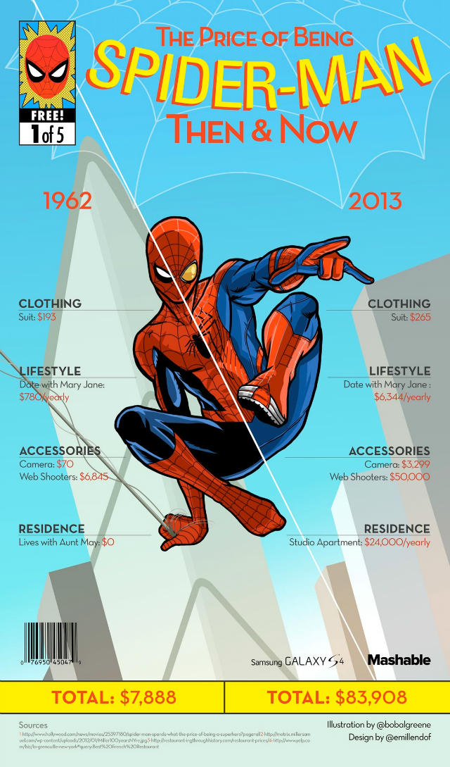 the-price-of-being-superheroes-then-and-now-infographics-3-w640