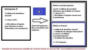 L'UE c'est l'évasion fiscale : l'exemple par IKEA, la preuve par luxleak