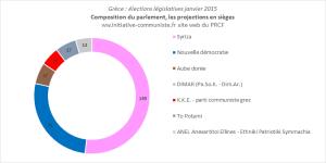Résultats des élections en Grèce : les chiffres, les évolutions #grece #elections
