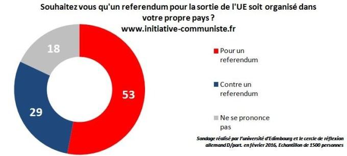 Sondage referendum pour la sortie de l'UE - pour un referendum - NSP