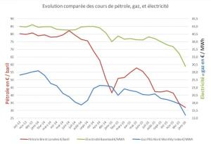 Euro Libéralisation de l'énergie : casse des entreprises publiques et profits massifs pour le Capital ! #EDF
