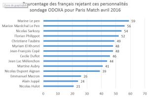 Le PEN personnalités politiques détestées des Français !