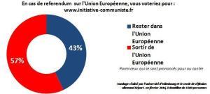 En cas de referendum, la France sortira de l'Union Européenne #Frexit