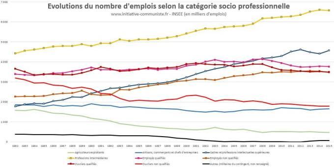 emplois-en-france-selon-la-categorie-socio-professionnelle