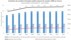 Non le nombre de fonctionnaires n'a pas augmenté ! Oui la France a besoin de la fonction publique !
