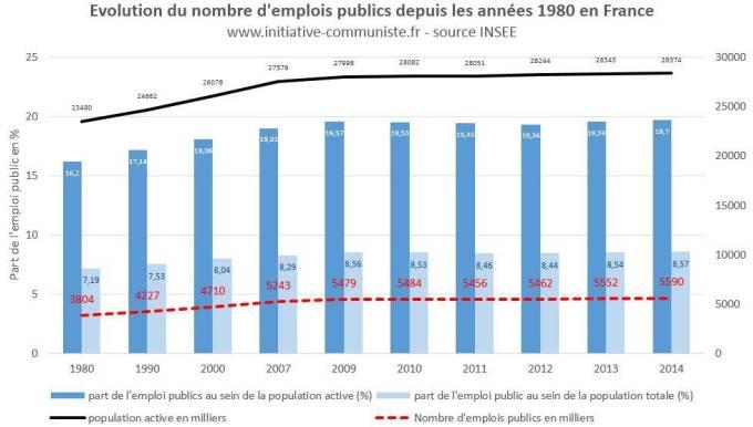 nombre-de-fonctionnaires-en-france-1980-2015