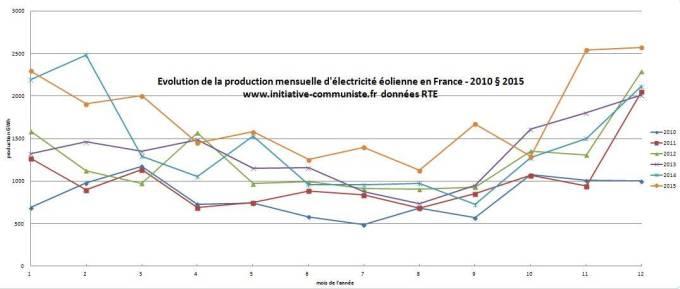 production-electricite-eolienne-par-mois