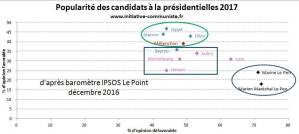 #présidentielle2017 : Mélenchon grimpe, Le Pen aussi impopulaire qu'en 2007