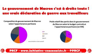 Gouvernement de Macron : la droite dure recyclant le parti LRPS et les ministres de Valls.