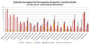 Enseignements des Législatives : les résultats cachés du 11 juin 2017 – par Aurélien Bernier