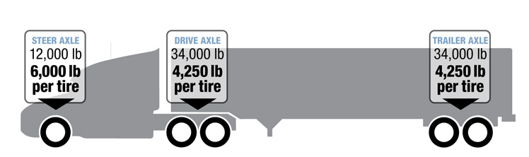 Tri Axle Weight Limits Per State : Trailer axle weight limits