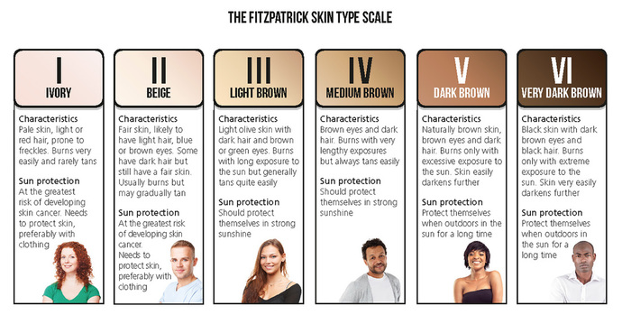 The fitzpatrick scale