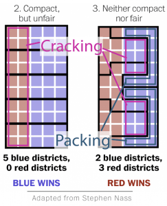 Gerrymander cracking packing