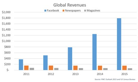 Facebook's revenues have significantly increased in recent years while traditional media has stagnated.
