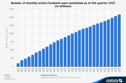Facebook's popularity shows no signs of slowing down.